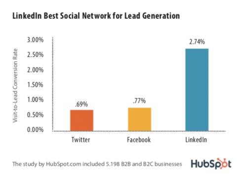 hubspot_linkedin-best-social-network-for-lead-generation